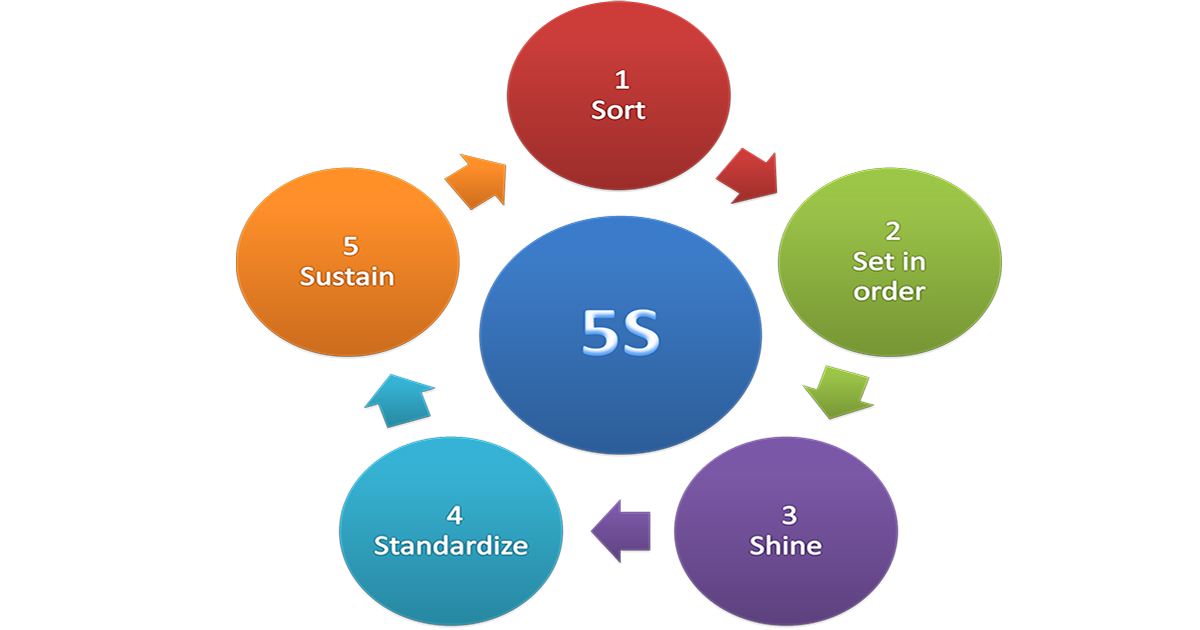 How 5S can help your shop